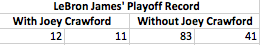 Stats of LBJ winning percentage on games where Joey Crawford officiate. Complete Opposite.